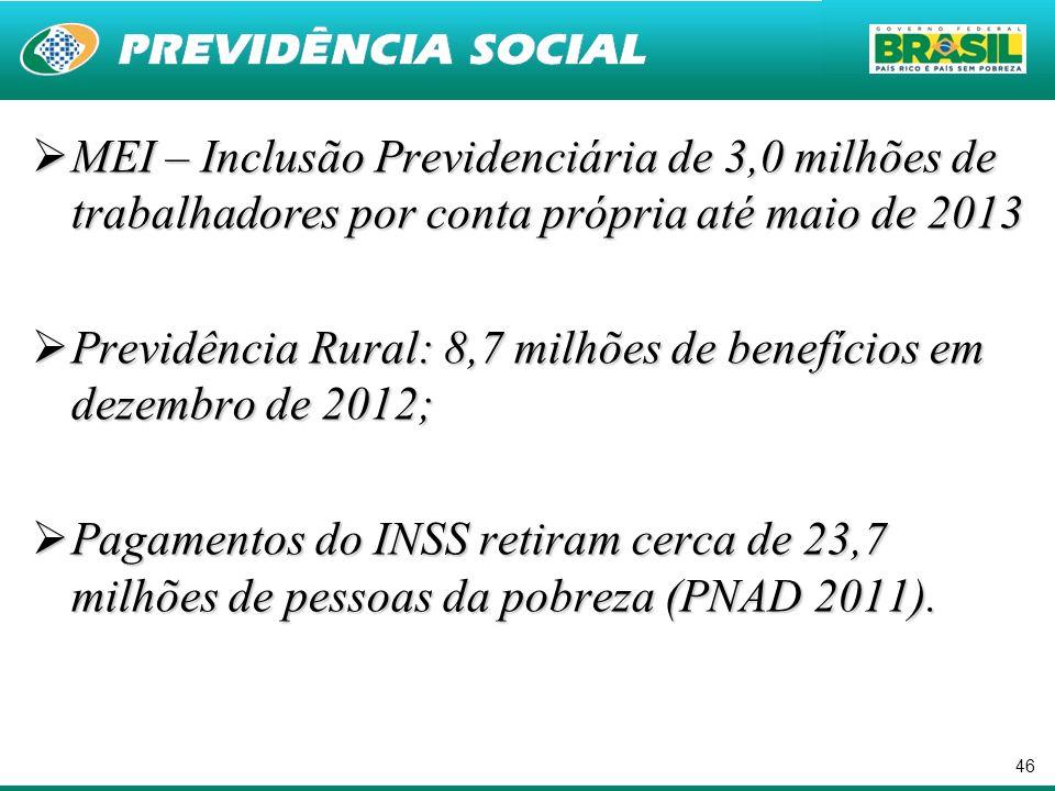 MEI – Inclusão Previdenciária de 3,0 milhões de trabalhadores por conta própria até maio de 2013