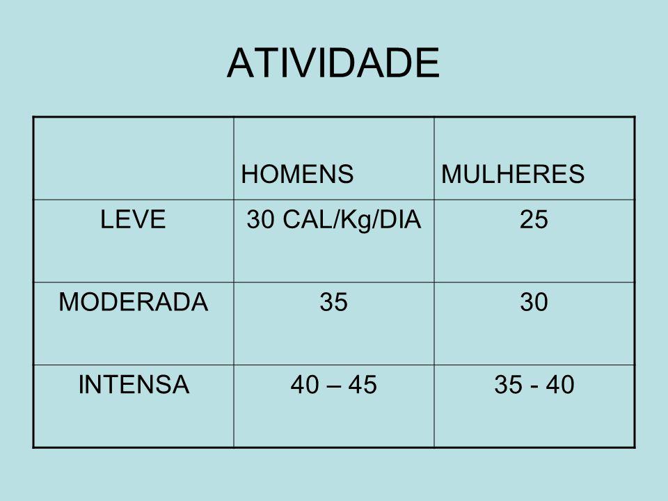 ATIVIDADE HOMENS MULHERES LEVE 30 CAL/Kg/DIA 25 MODERADA 35 30 INTENSA