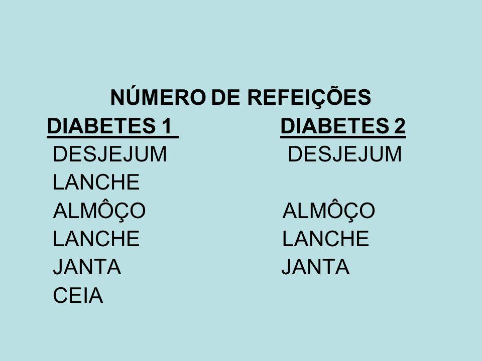 NÚMERO DE REFEIÇÕES DIABETES 1 DIABETES 2. DESJEJUM DESJEJUM. LANCHE. ALMÔÇO ALMÔÇO.