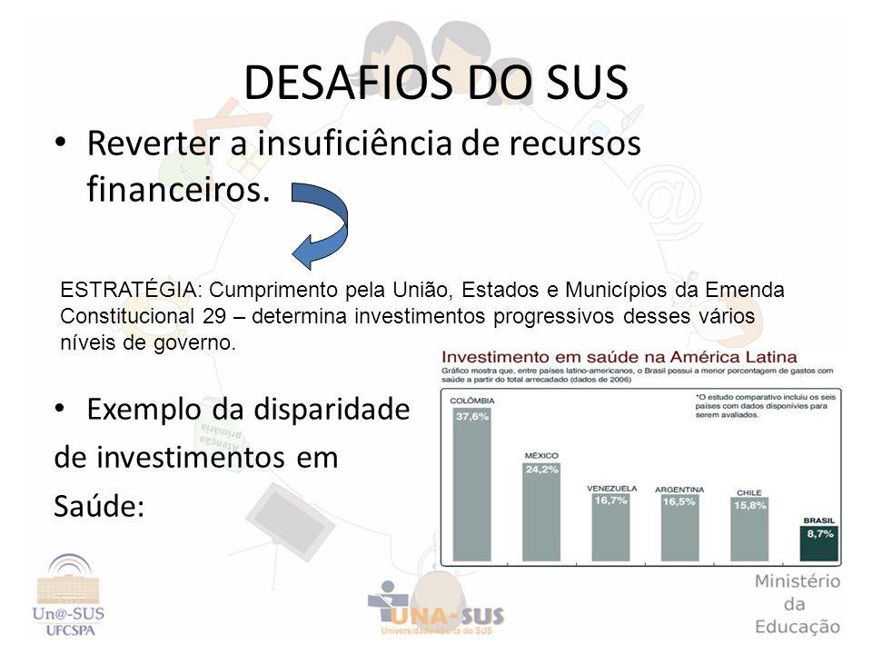 DESAFIOS DO SUS Reverter a insuficiência de recursos financeiros.