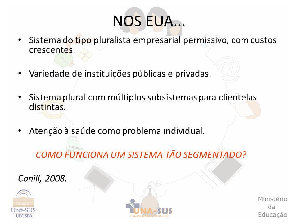 NOS EUA... Sistema do tipo pluralista empresarial permissivo, com custos crescentes. Variedade de instituições públicas e privadas.