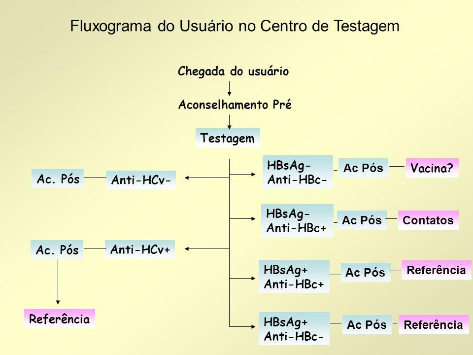 Fluxograma do Usuário no Centro de Testagem