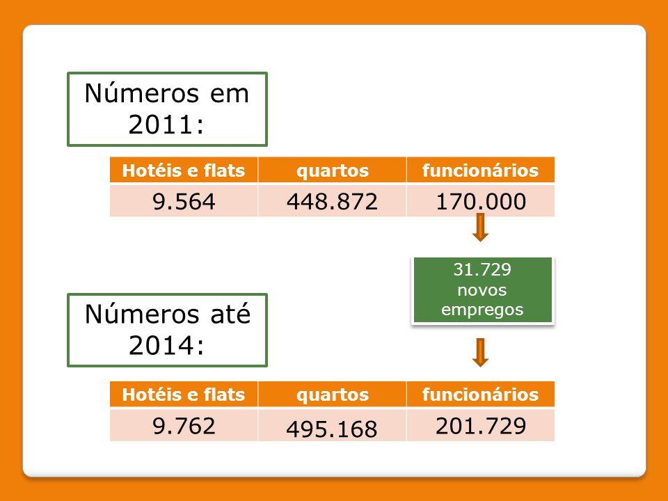 Números em 2011: Números até 2014: 9.564 448.872 170.000 9.762 495.168