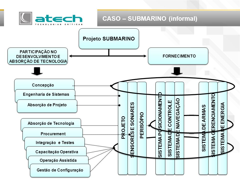 CASO – SUBMARINO (informal)
