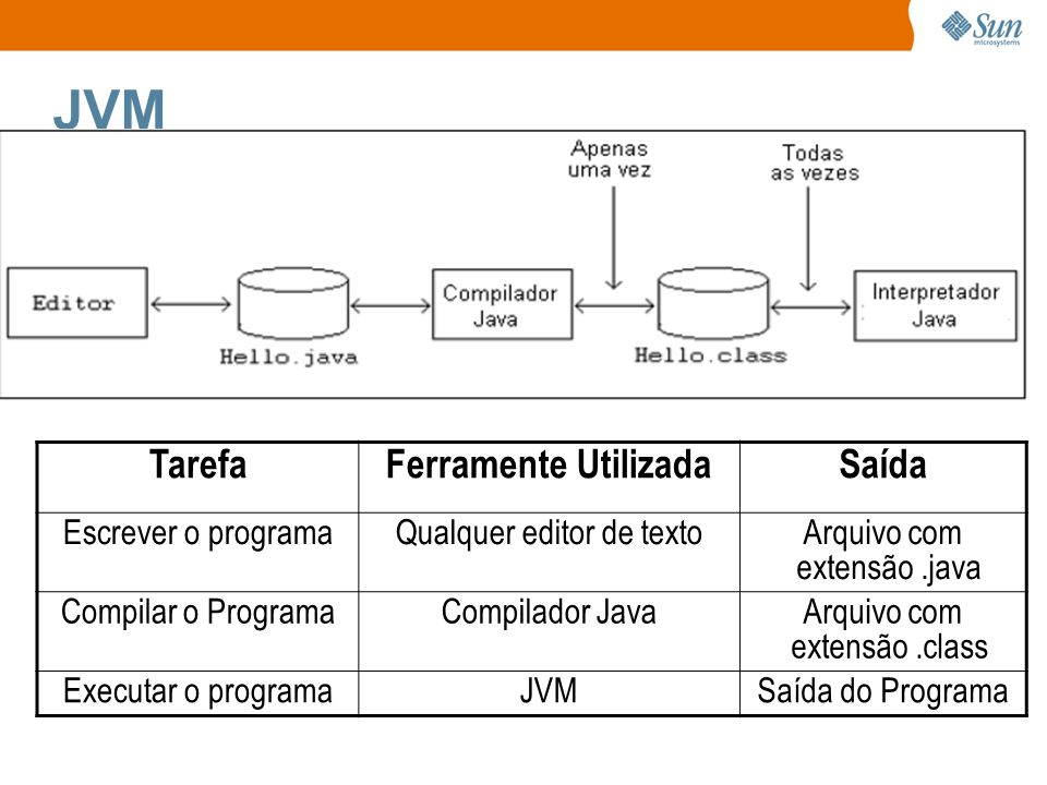 JVM Tarefa Ferramente Utilizada Saída Escrever o programa
