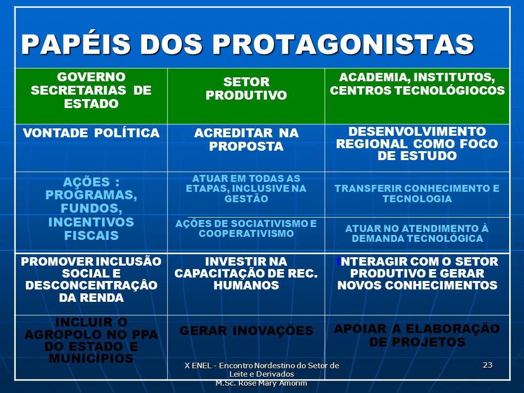 PAPÉIS DOS PROTAGONISTAS
