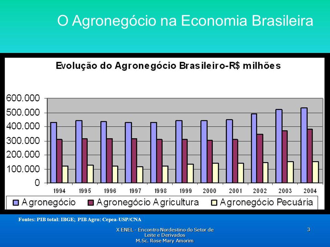 Fontes: PIB total: IBGE; PIB Agro: Cepea-USP/CNA