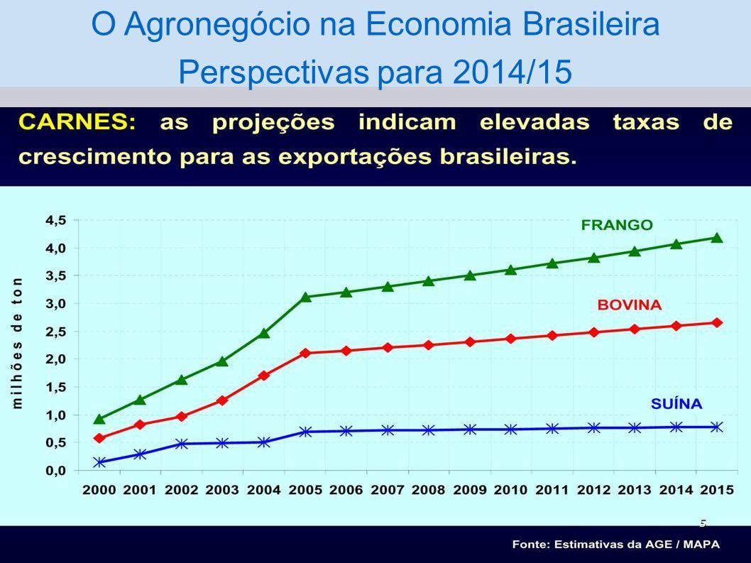 O Agronegócio na Economia Brasileira