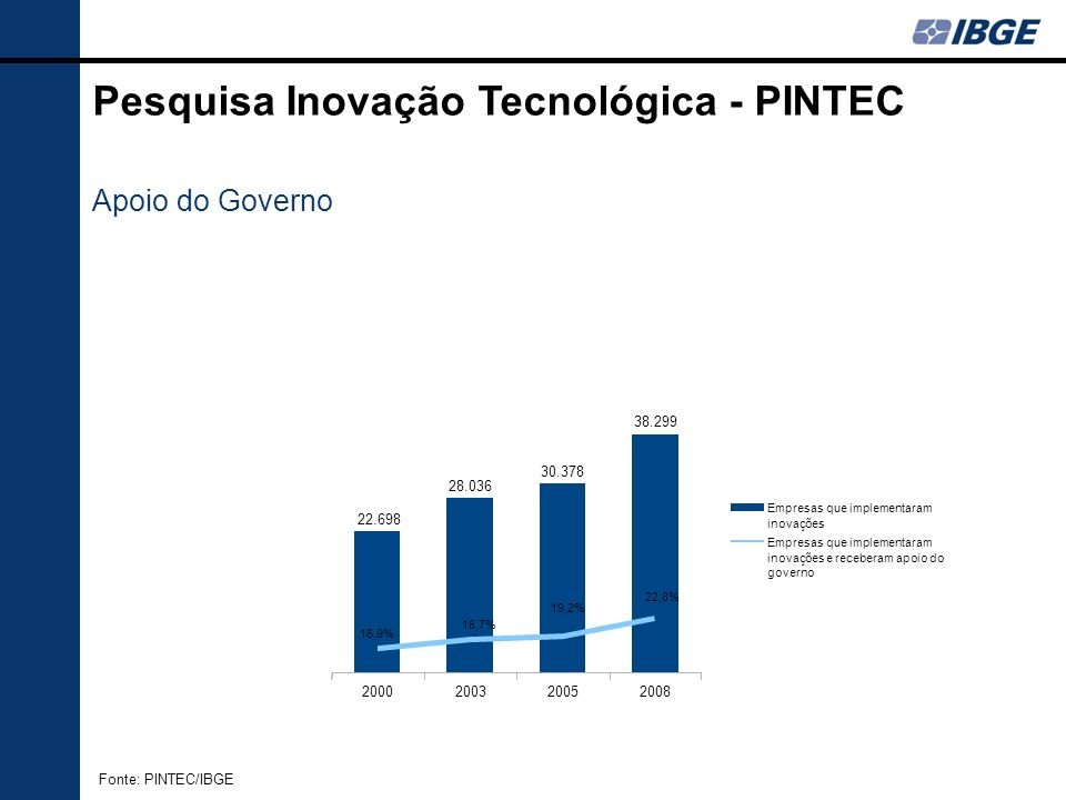 Pesquisa Inovação Tecnológica - PINTEC