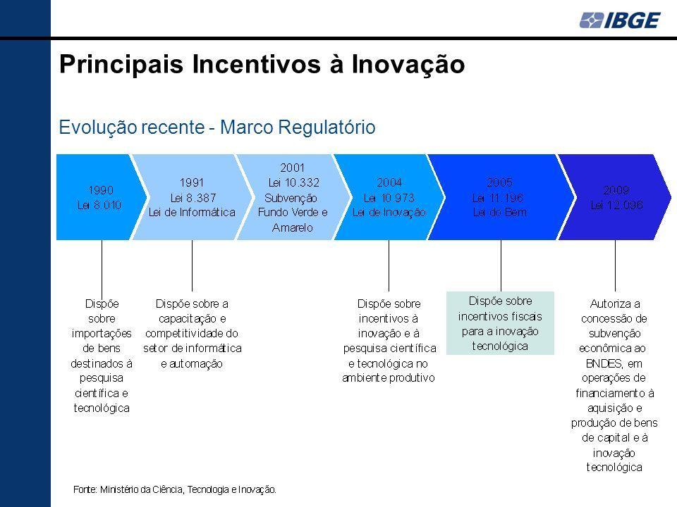 Principais Incentivos à Inovação