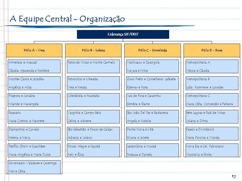 A Equipe Central - Organização
