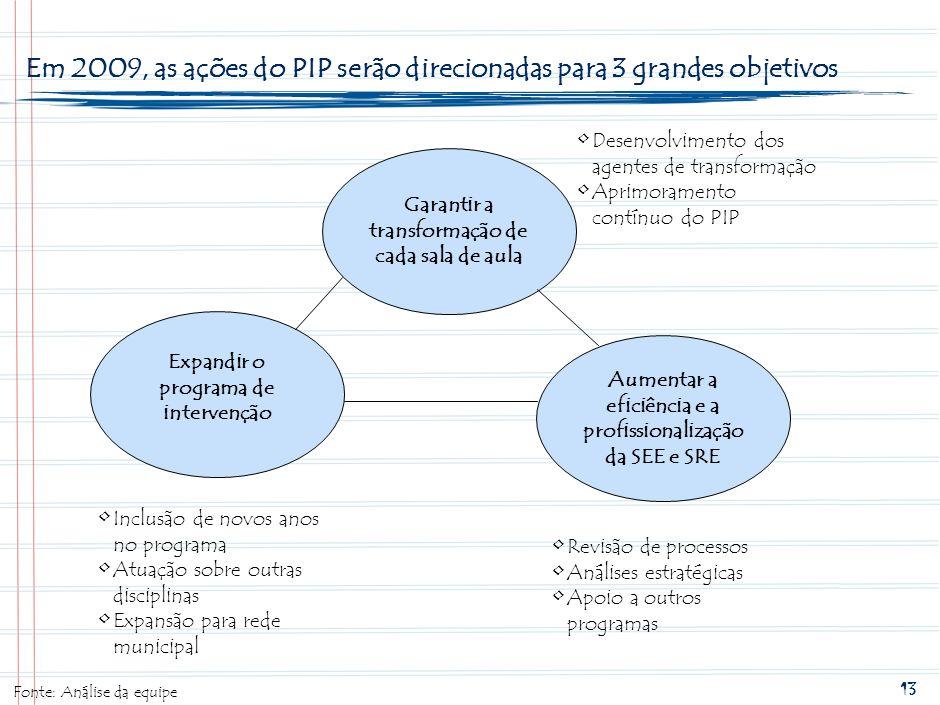 Em 2009, as ações do PIP serão direcionadas para 3 grandes objetivos