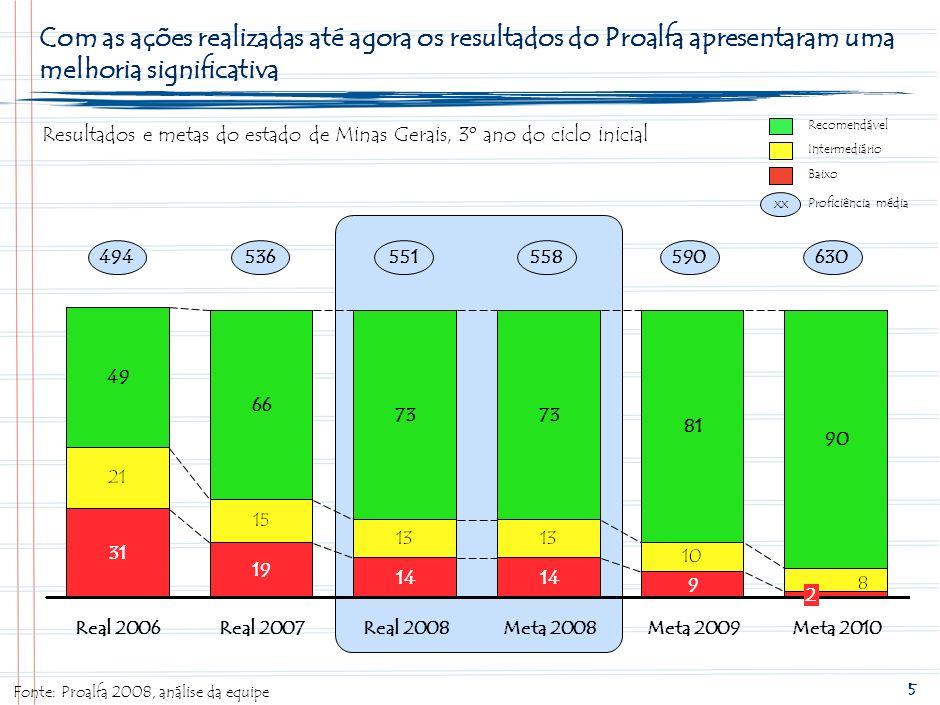 13SPO-FBB002-20090203. Com as ações realizadas até agora os resultados do Proalfa apresentaram uma melhoria significativa.