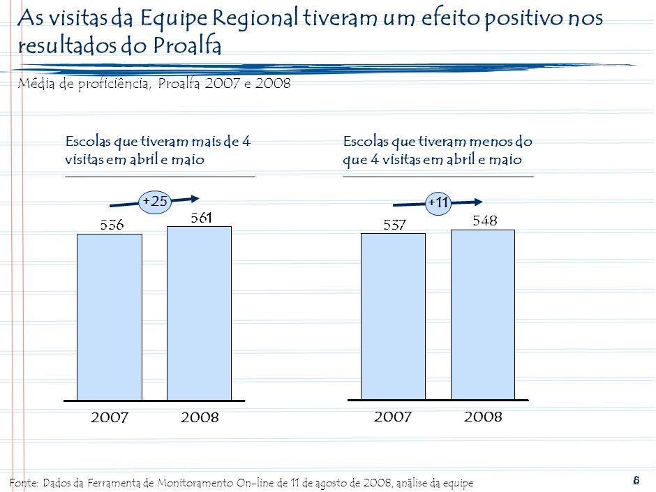 548 As visitas da Equipe Regional tiveram um efeito positivo nos resultados do Proalfa. SPO-FBB002-20090203.