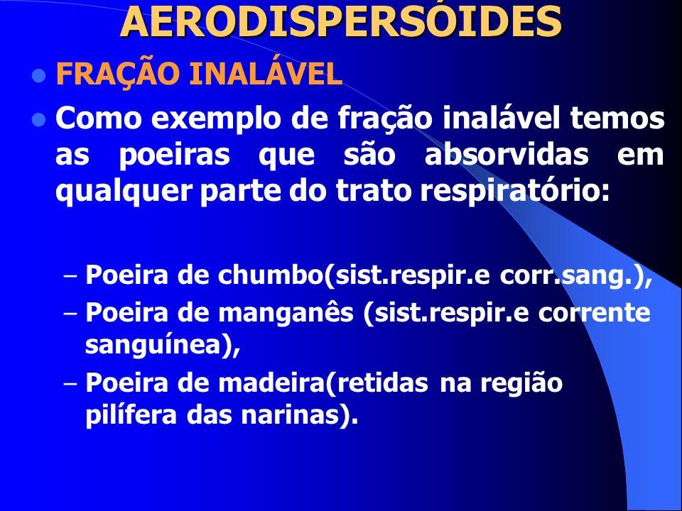 AERODISPERSÓIDES FRAÇÃO INALÁVEL