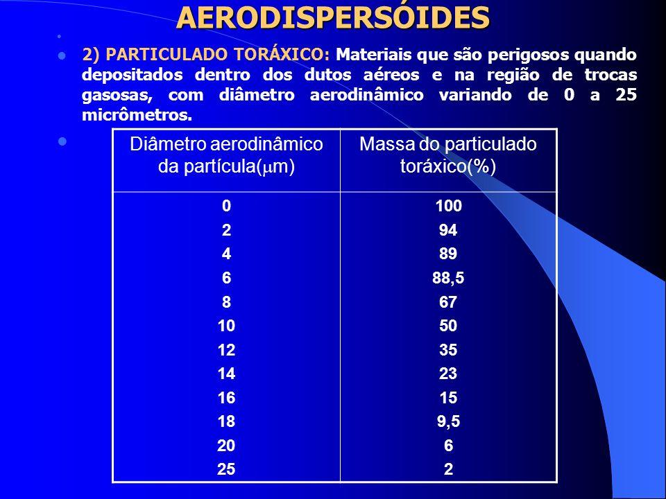 AERODISPERSÓIDES Diâmetro aerodinâmico da partícula(m)