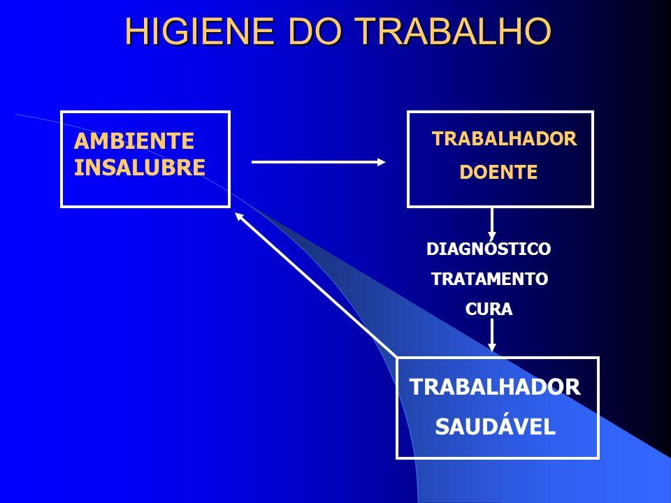 HIGIENE DO TRABALHO AMBIENTE INSALUBRE TRABALHADOR SAUDÁVEL