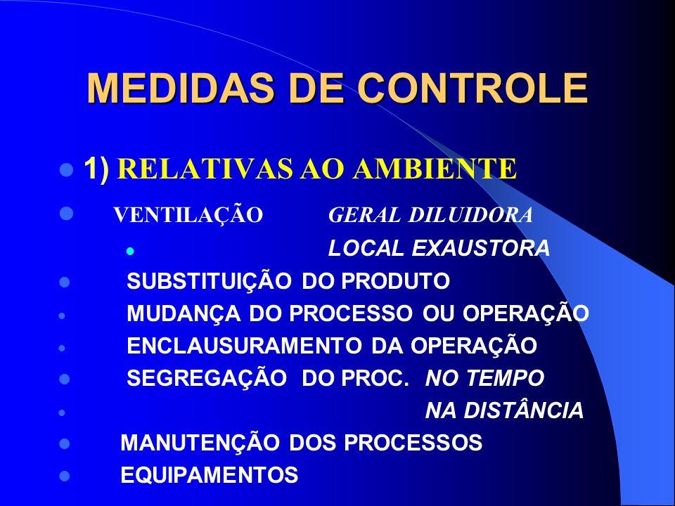 MEDIDAS DE CONTROLE 1) RELATIVAS AO AMBIENTE