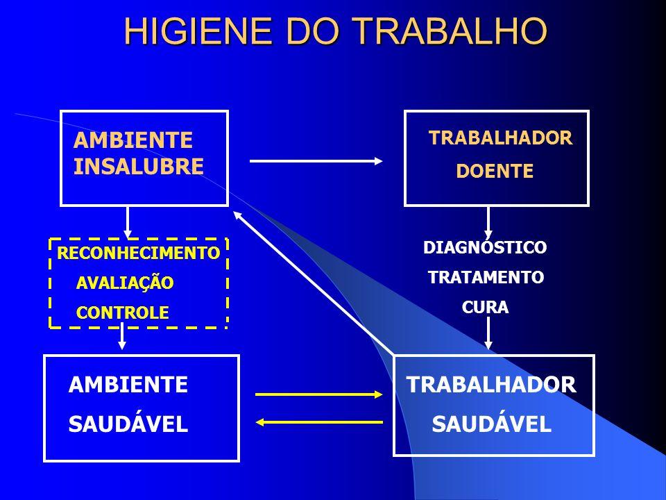 HIGIENE DO TRABALHO AMBIENTE INSALUBRE AMBIENTE SAUDÁVEL TRABALHADOR