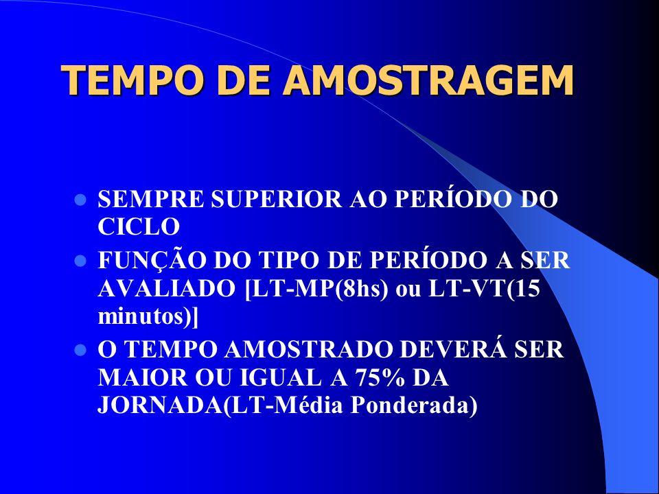 TEMPO DE AMOSTRAGEM SEMPRE SUPERIOR AO PERÍODO DO CICLO