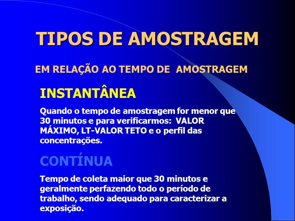 TIPOS DE AMOSTRAGEM INSTANTÂNEA CONTÍNUA