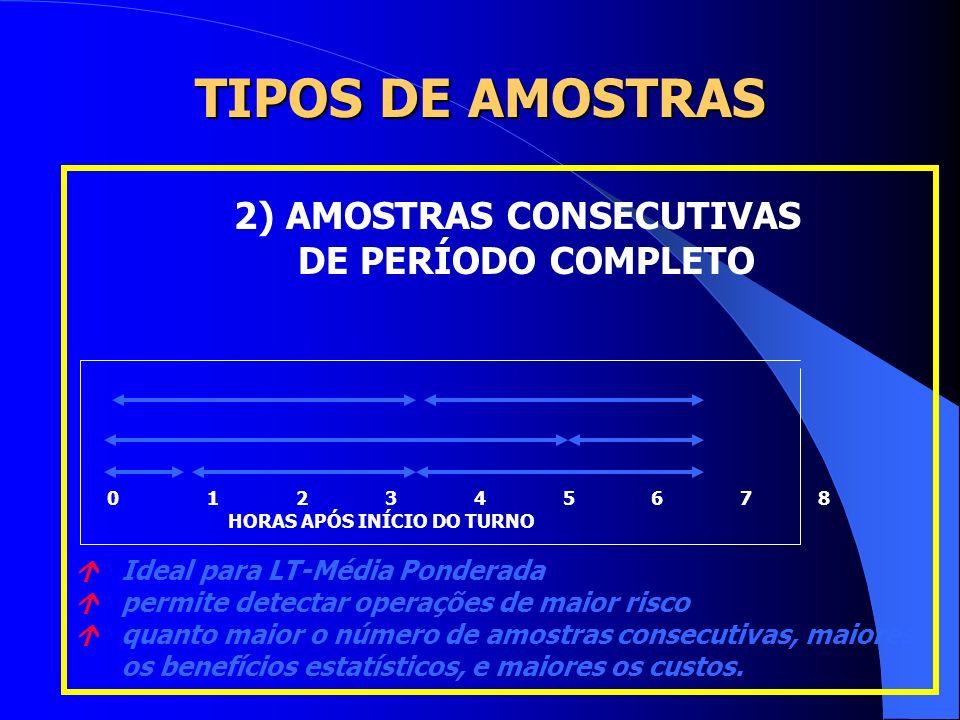 TIPOS DE AMOSTRAS DE PERÍODO COMPLETO 2) AMOSTRAS CONSECUTIVAS