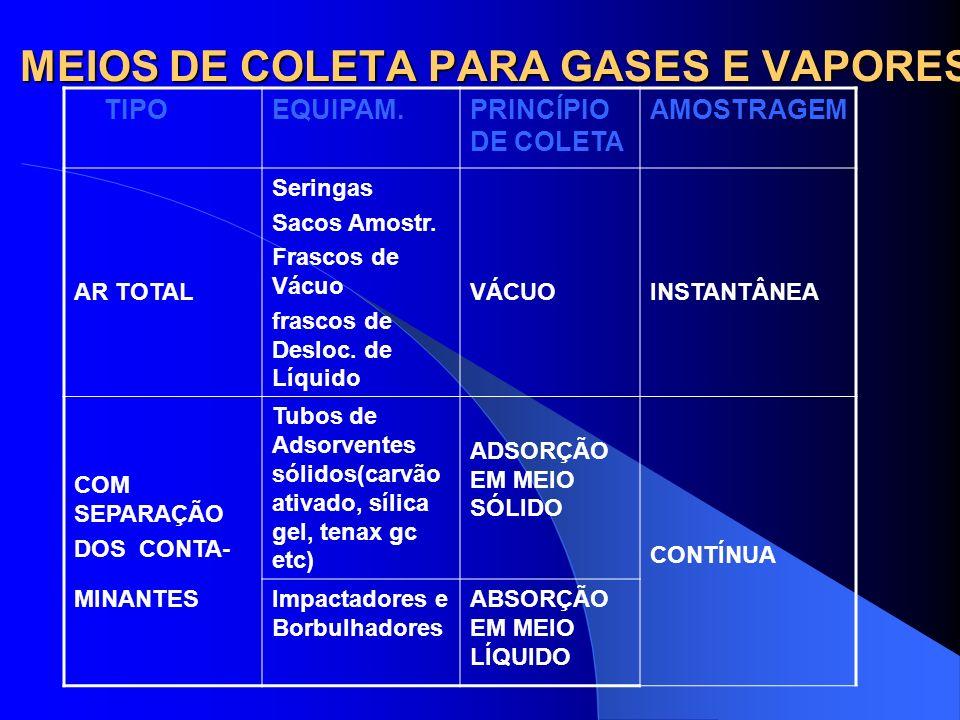 MEIOS DE COLETA PARA GASES E VAPORES