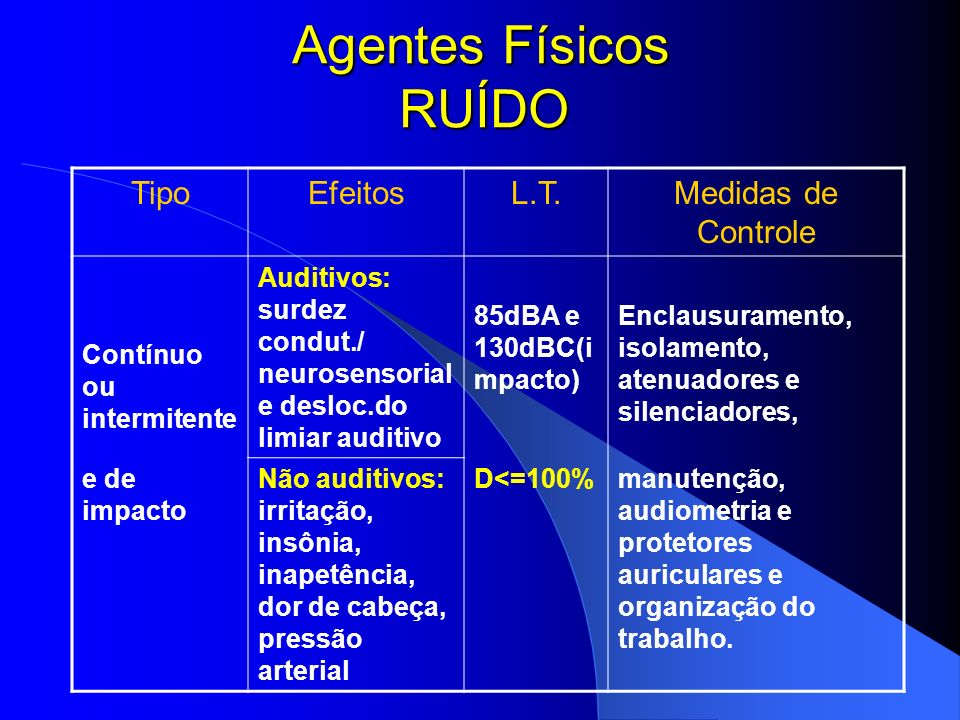 Agentes Físicos RUÍDO Tipo Efeitos L.T. Medidas de Controle