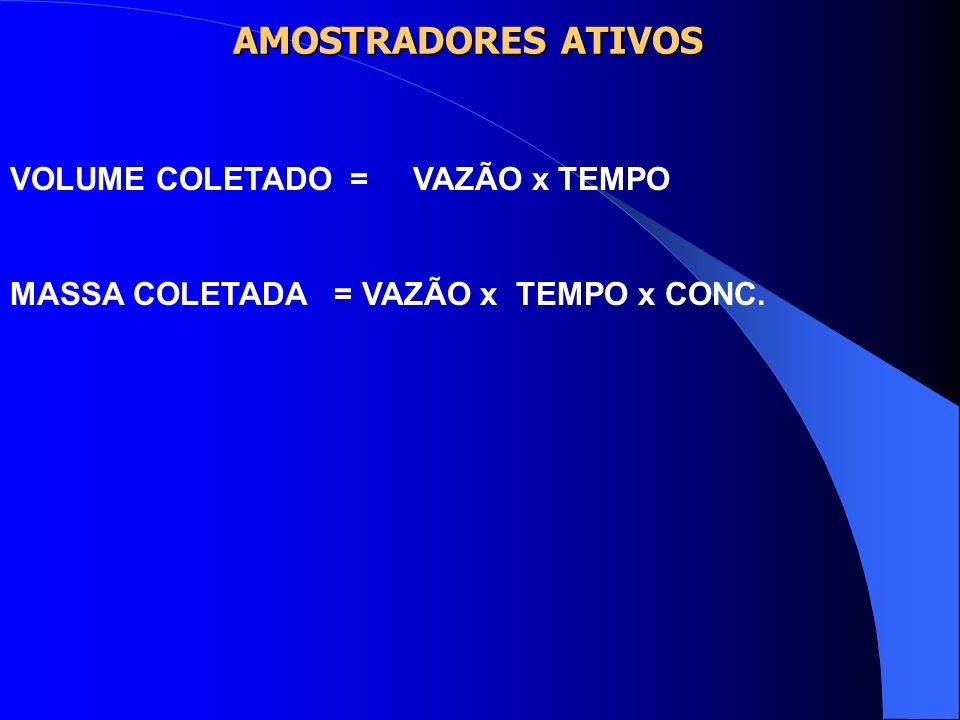 AMOSTRADORES ATIVOS VOLUME COLETADO = VAZÃO x TEMPO