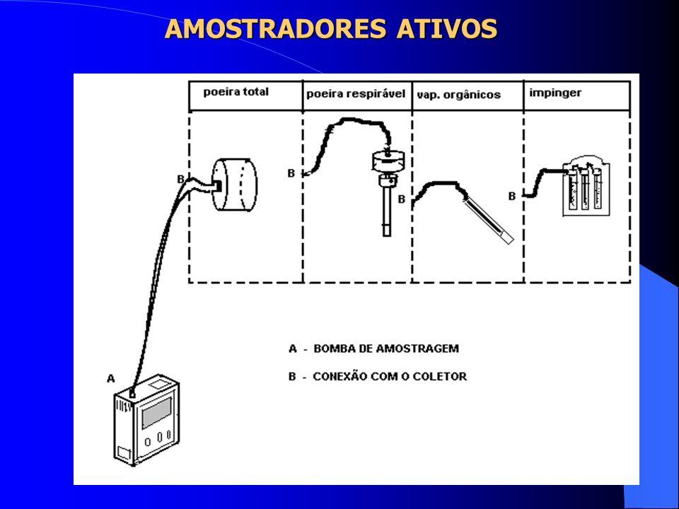 AMOSTRADORES ATIVOS