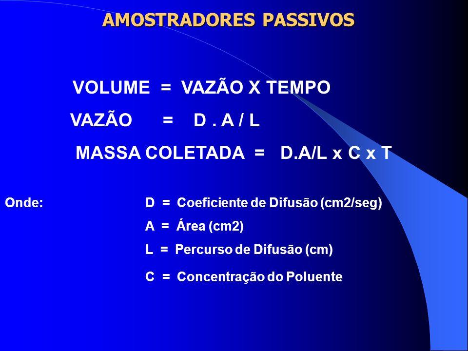 AMOSTRADORES PASSIVOS