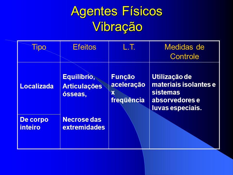 Agentes Físicos Vibração