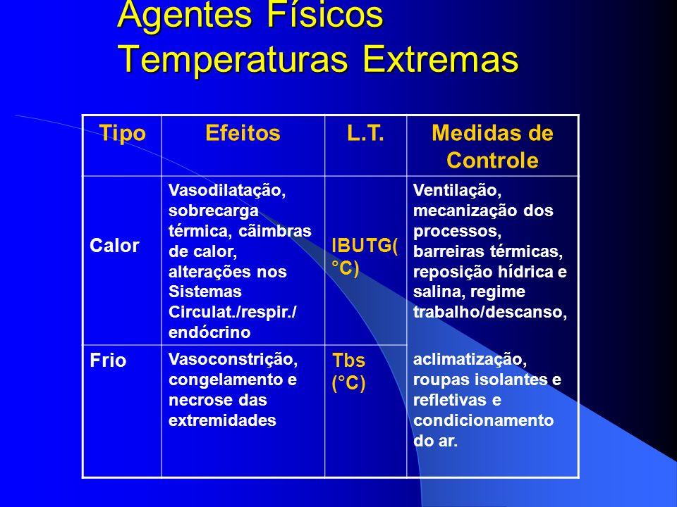 Agentes Físicos Temperaturas Extremas