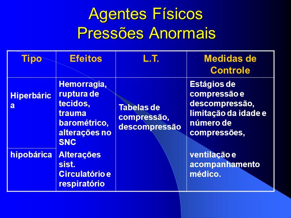 Agentes Físicos Pressões Anormais