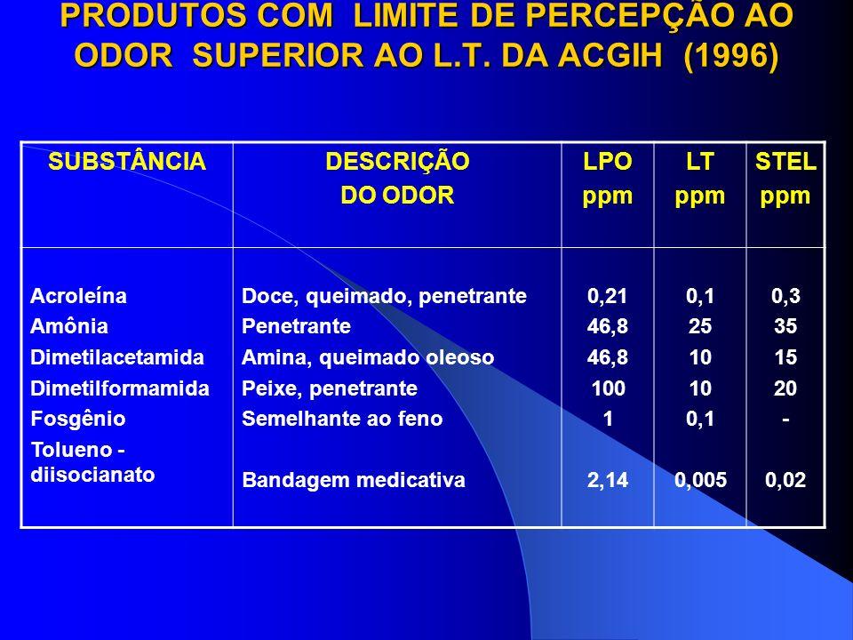 PRODUTOS COM LIMITE DE PERCEPÇÃO AO ODOR SUPERIOR AO L. T