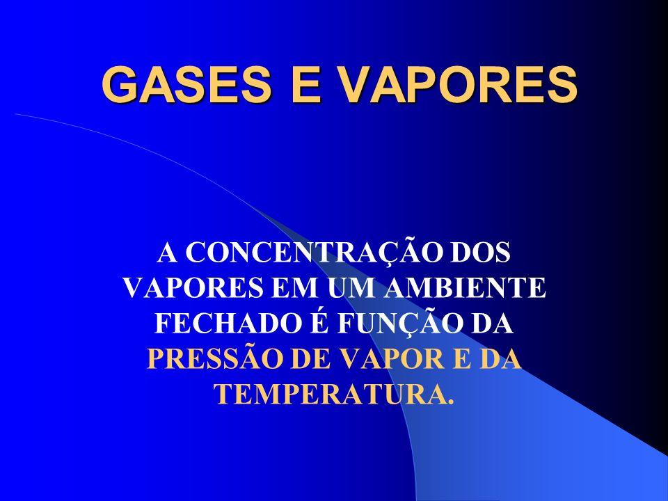 GASES E VAPORES A CONCENTRAÇÃO DOS VAPORES EM UM AMBIENTE FECHADO É FUNÇÃO DA PRESSÃO DE VAPOR E DA TEMPERATURA.