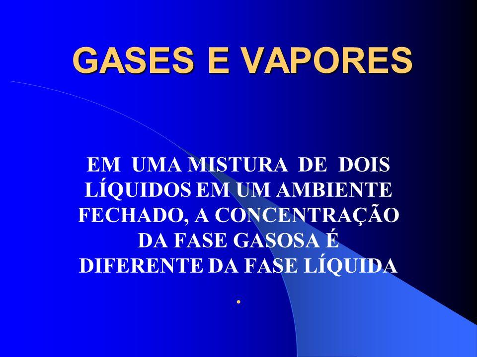 GASES E VAPORES EM UMA MISTURA DE DOIS LÍQUIDOS EM UM AMBIENTE FECHADO, A CONCENTRAÇÃO DA FASE GASOSA É DIFERENTE DA FASE LÍQUIDA.