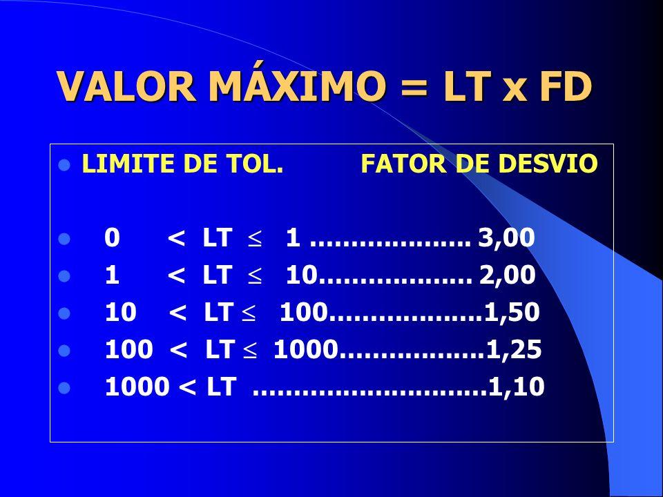 VALOR MÁXIMO = LT x FD LIMITE DE TOL. FATOR DE DESVIO
