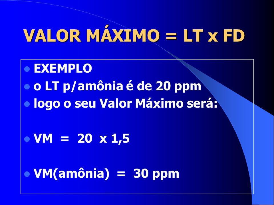 VALOR MÁXIMO = LT x FD EXEMPLO o LT p/amônia é de 20 ppm