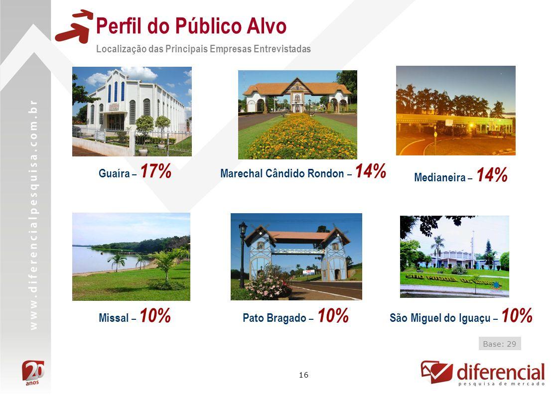 Marechal Cândido Rondon – 14%