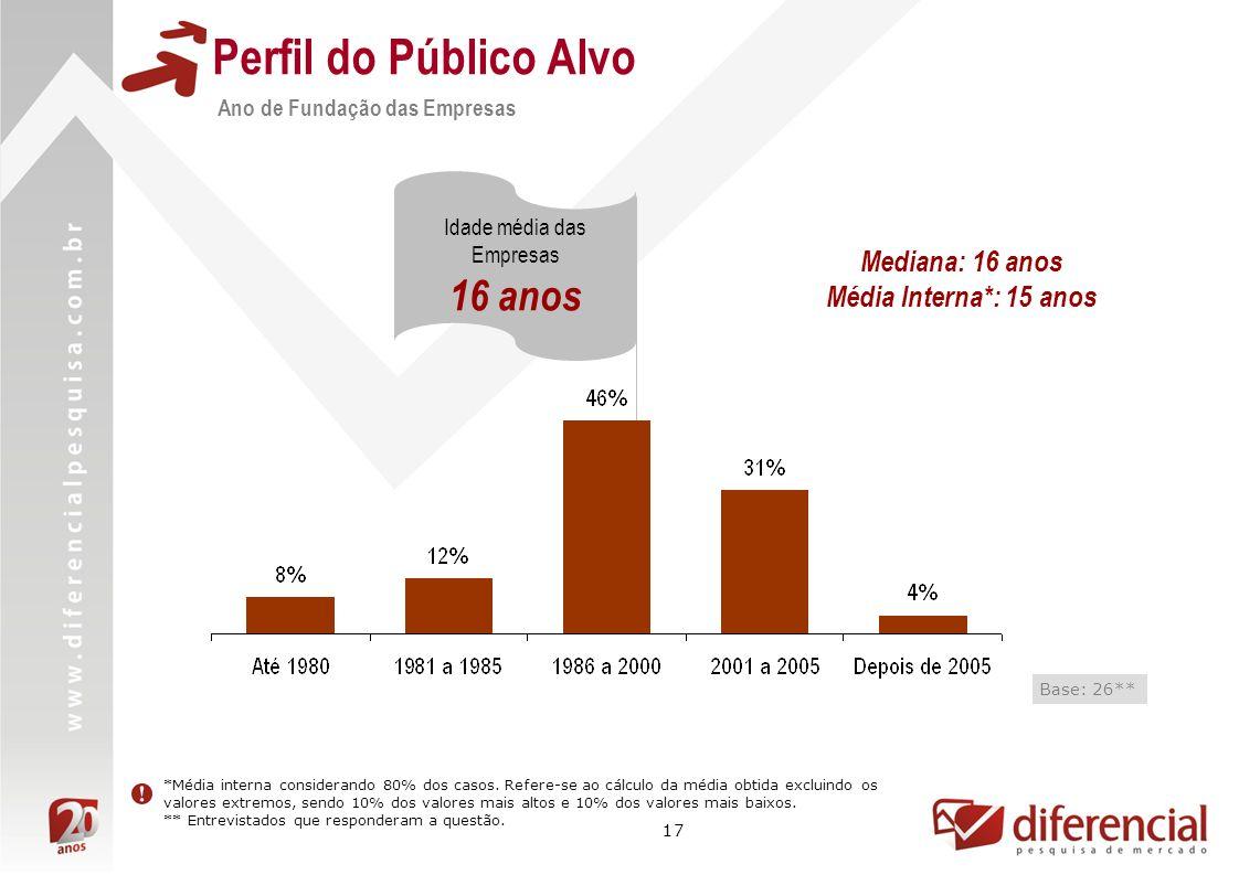Perfil do Público Alvo 16 anos Mediana: 16 anos