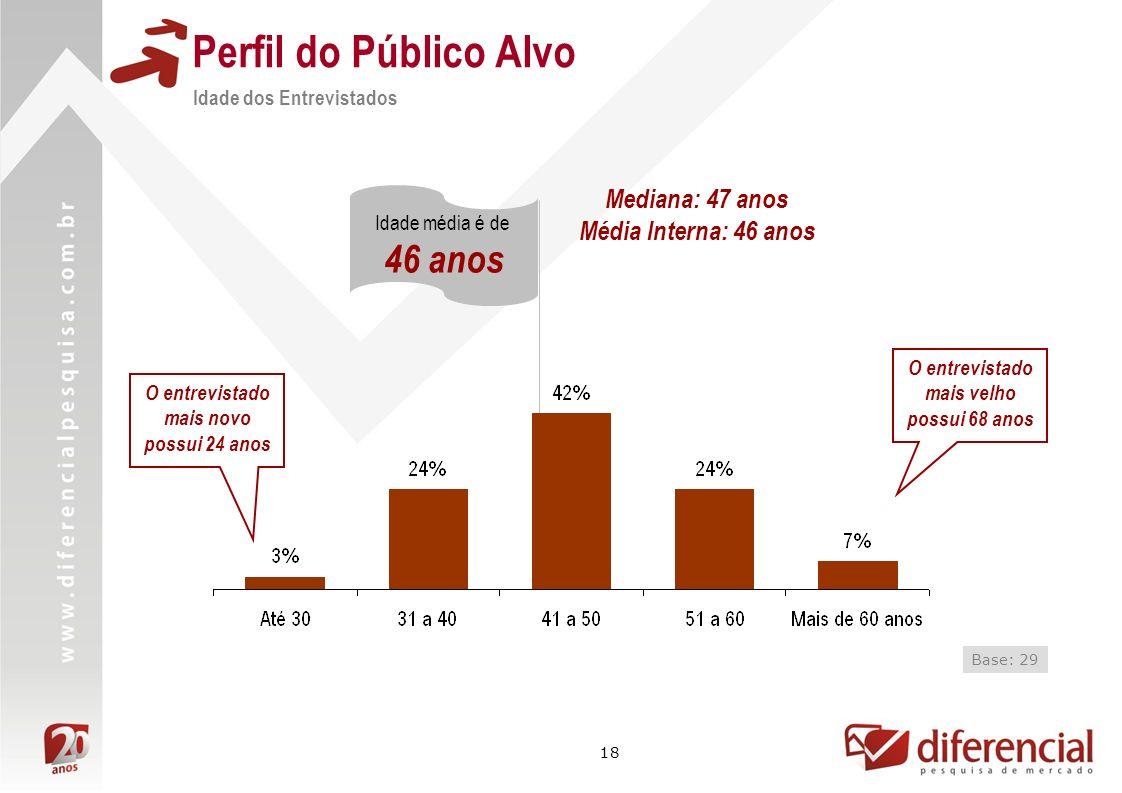 Perfil do Público Alvo 46 anos Mediana: 47 anos Média Interna: 46 anos