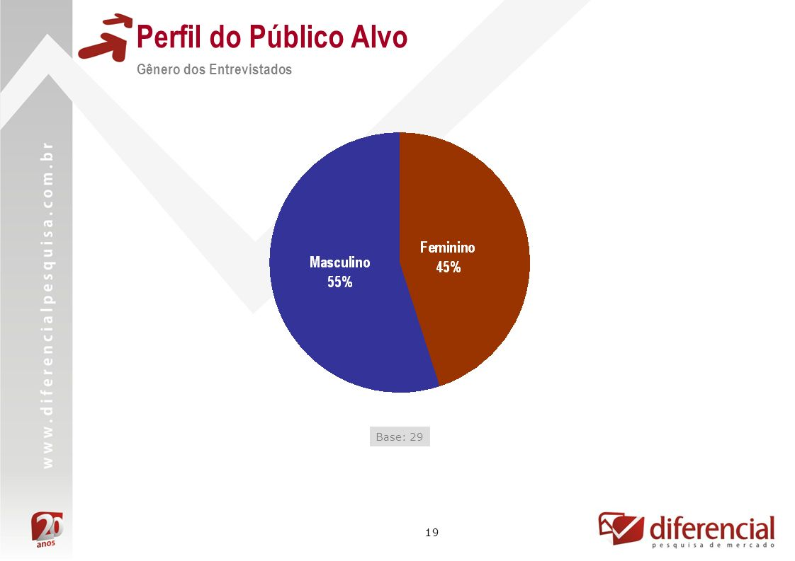 Perfil do Público Alvo Gênero dos Entrevistados Base: 29