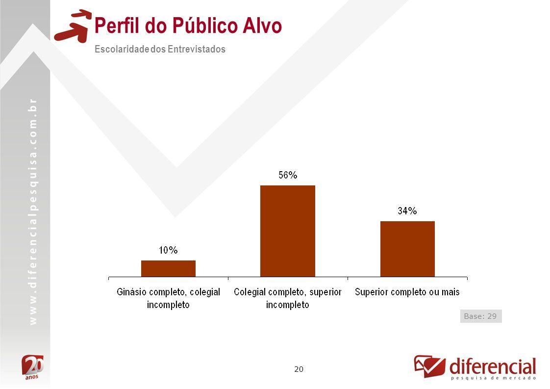 Perfil do Público Alvo Escolaridade dos Entrevistados Base: 29