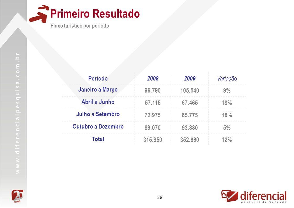 Primeiro Resultado Período 2008 2009 Variação Janeiro a Março 96.790