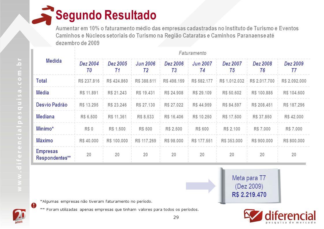 Segundo Resultado Meta para T7 (Dez 2009) R$ 2.219.470