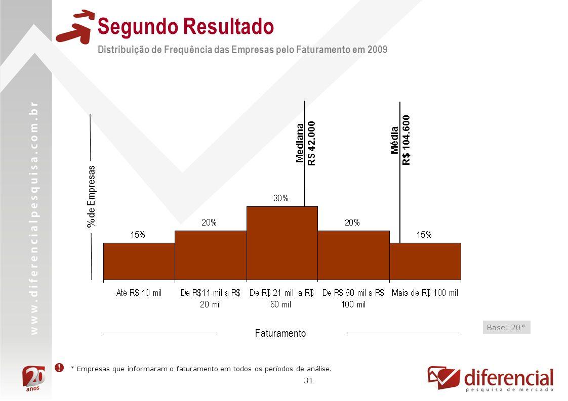 Segundo Resultado Distribuição de Frequência das Empresas pelo Faturamento em 2009. Mediana. R$ 42.000.