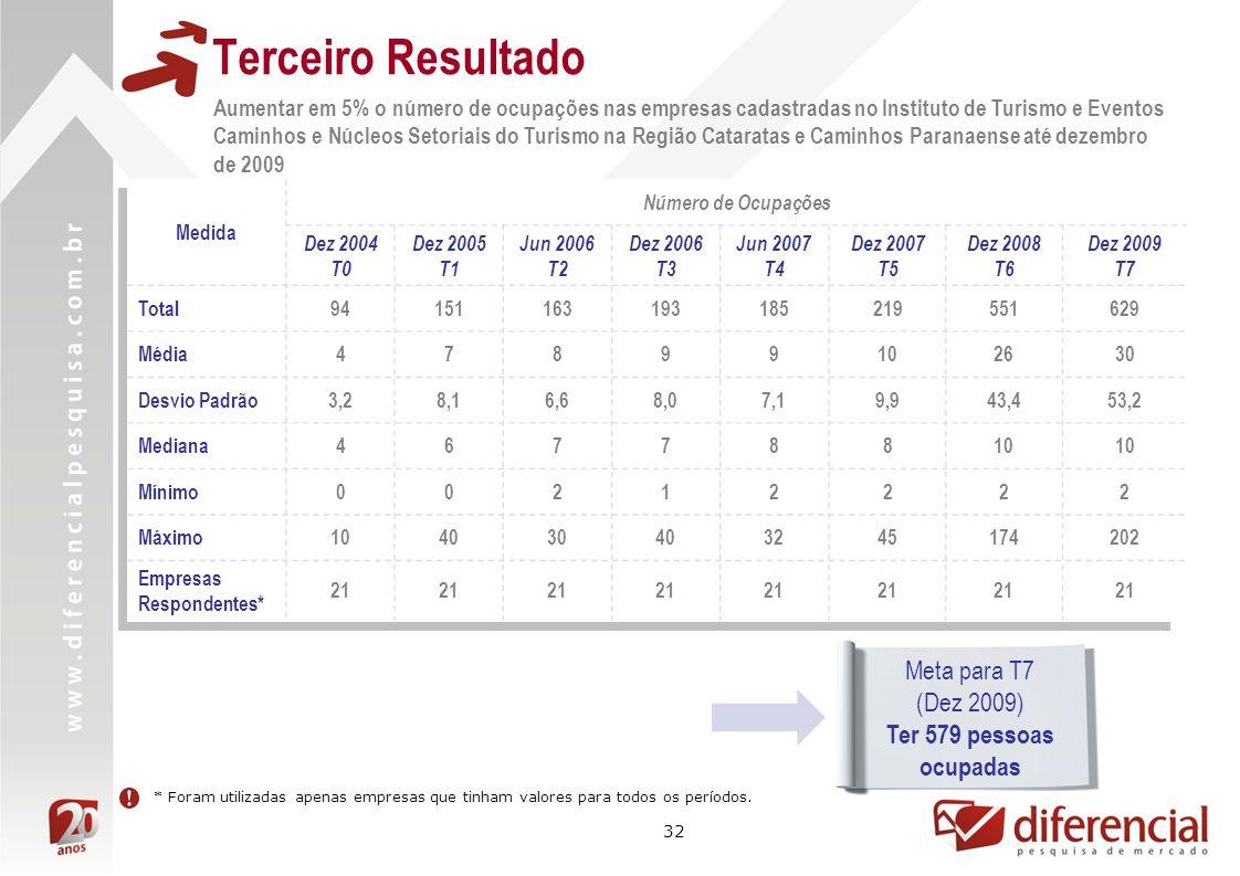 Terceiro Resultado Meta para T7 (Dez 2009) Ter 579 pessoas ocupadas