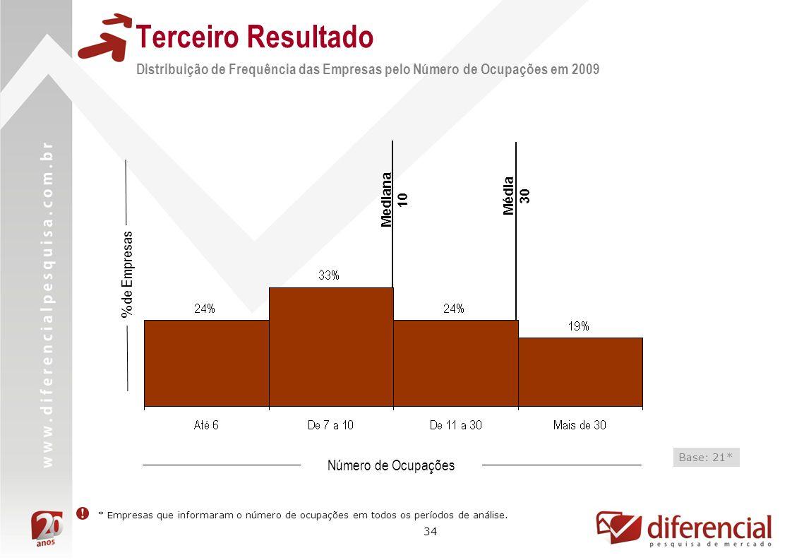 Terceiro Resultado Distribuição de Frequência das Empresas pelo Número de Ocupações em 2009. Mediana.