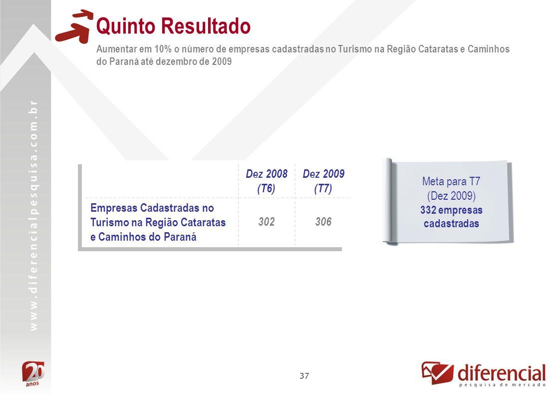 Quinto Resultado Dez 2008 (T6) Dez 2009 (T7)